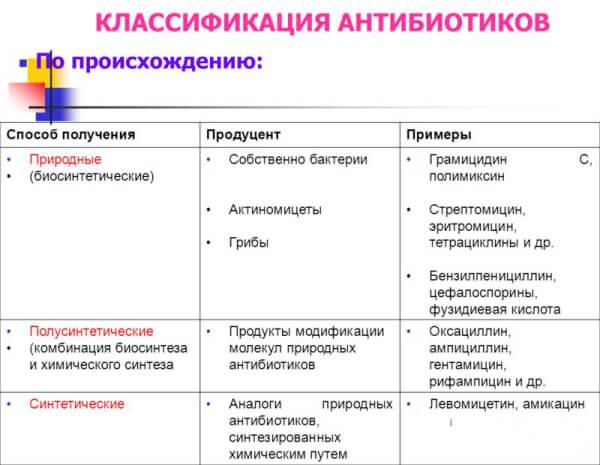 Лечение стрептококковой инфекции антибиотиками