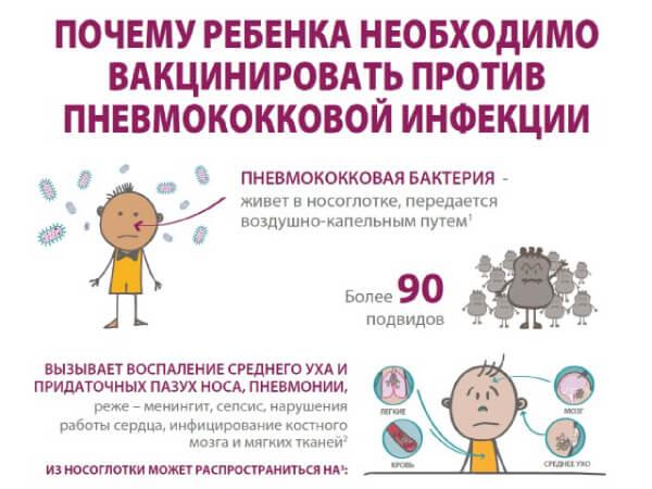 Прививка от стрептококка - пневмококка
