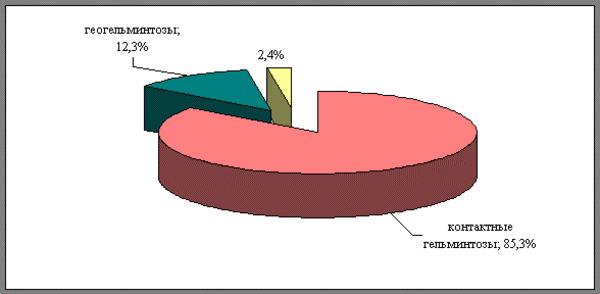 Распространение видов гельминтов