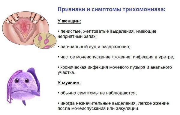 Симптомы трихомониаза у мужчин и женщин