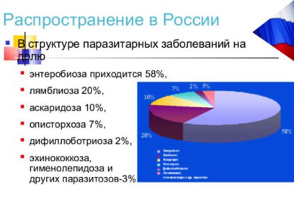 Паразитарные инфекции в России