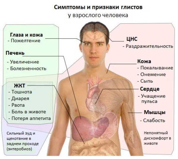 Симптомы паразитов