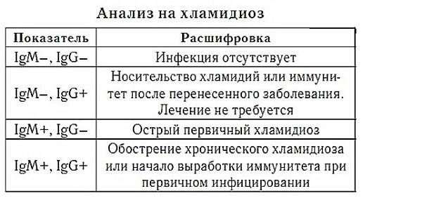 Анализ на хламидиоз